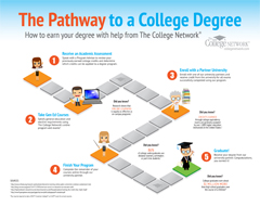 The College Network: How it Works